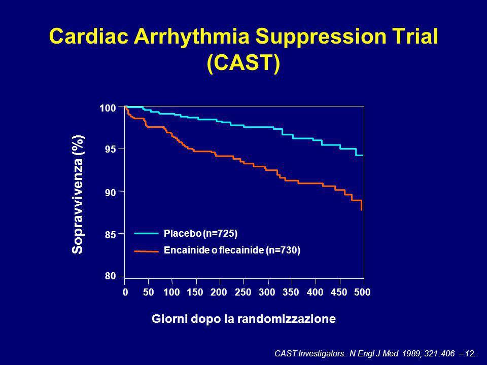 Cardiac Arrhythmia Suppression Trial (CAST) Giorni dopo la randomizzazione 050100150200250300350400450500 85 90 95 100 Sopravvivenza (%) Placebo (n=725) Encainide o flecainide (n=730) CAST Investigators.N Engl J Med 1989;321:406–12.