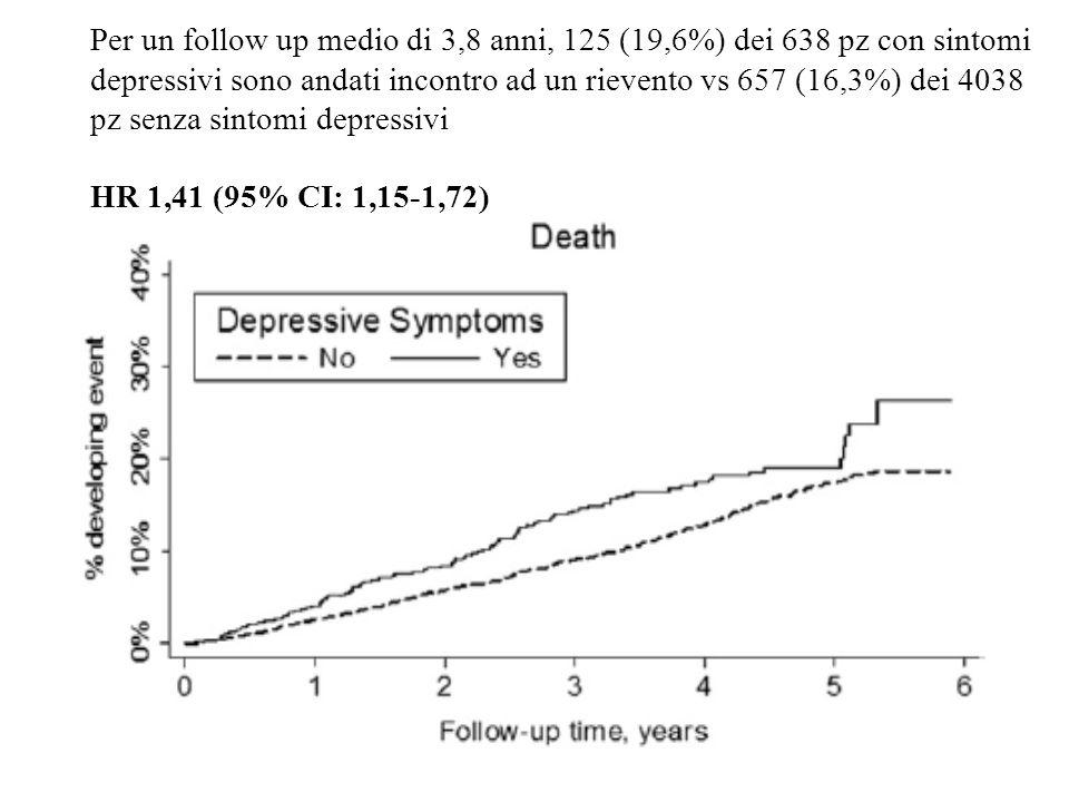 Siqin Ye et al, JACC 2013; 61:6 Per un follow up medio di 3,8 anni, 125 (19,6%) dei 638 pz con sintomi depressivi sono andati incontro ad un rievento