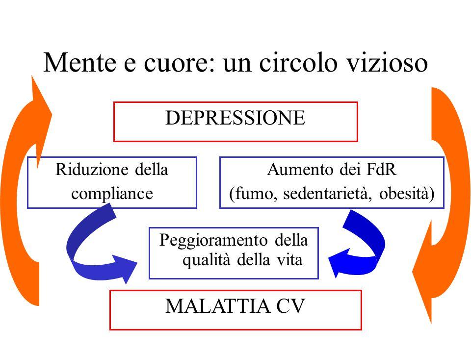 Mente e cuore: un circolo vizioso DEPRESSIONE Riduzione della compliance Aumento dei FdR (fumo, sedentarietà, obesità) MALATTIA CV Peggioramento della