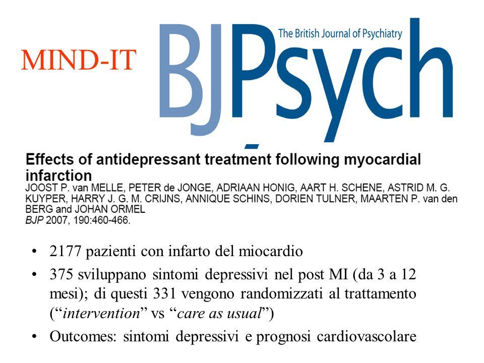 MIND-IT 2177 pazienti con infarto del miocardio 375 sviluppano sintomi depressivi nel post MI (da 3 a 12 mesi); di questi 331 vengono randomizzati al
