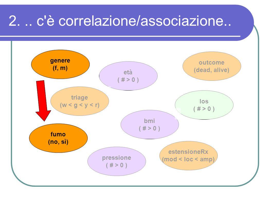 2... c'è correlazione/associazione.. genere (f, m) triage (w < g < y < r) fumo (no, sì) età ( # > 0 ) pressione ( # > 0 ) outcome (dead, alive) los (