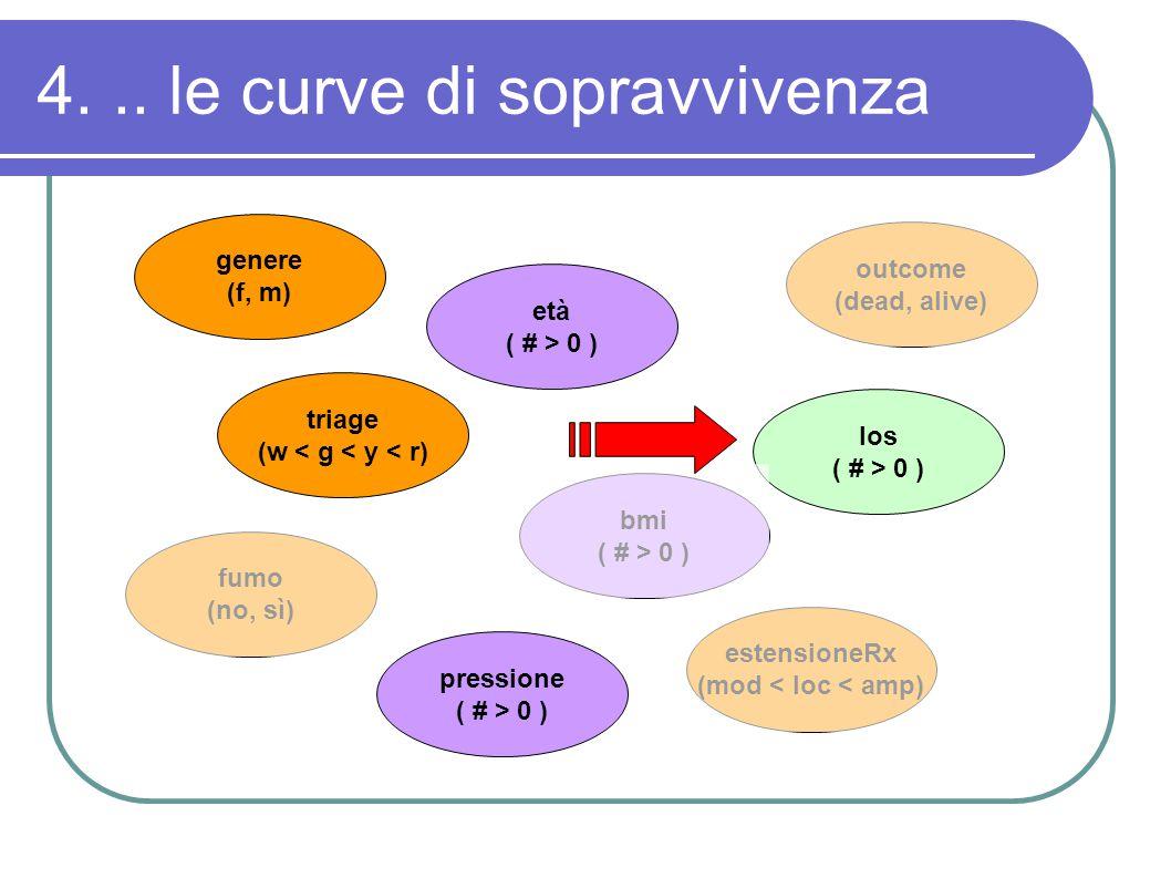 4... le curve di sopravvivenza genere (f, m) triage (w < g < y < r) fumo (no, sì) età ( # > 0 ) pressione ( # > 0 ) outcome (dead, alive) los ( # > 0