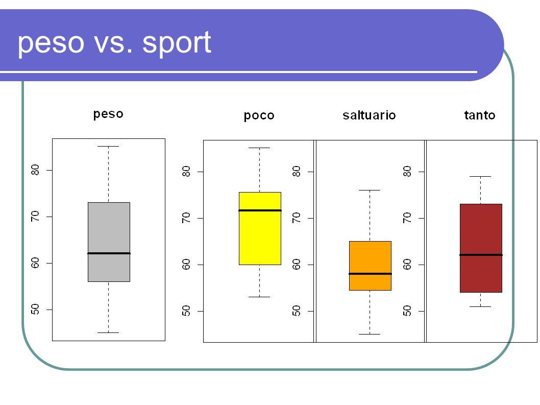 peso vs. sport