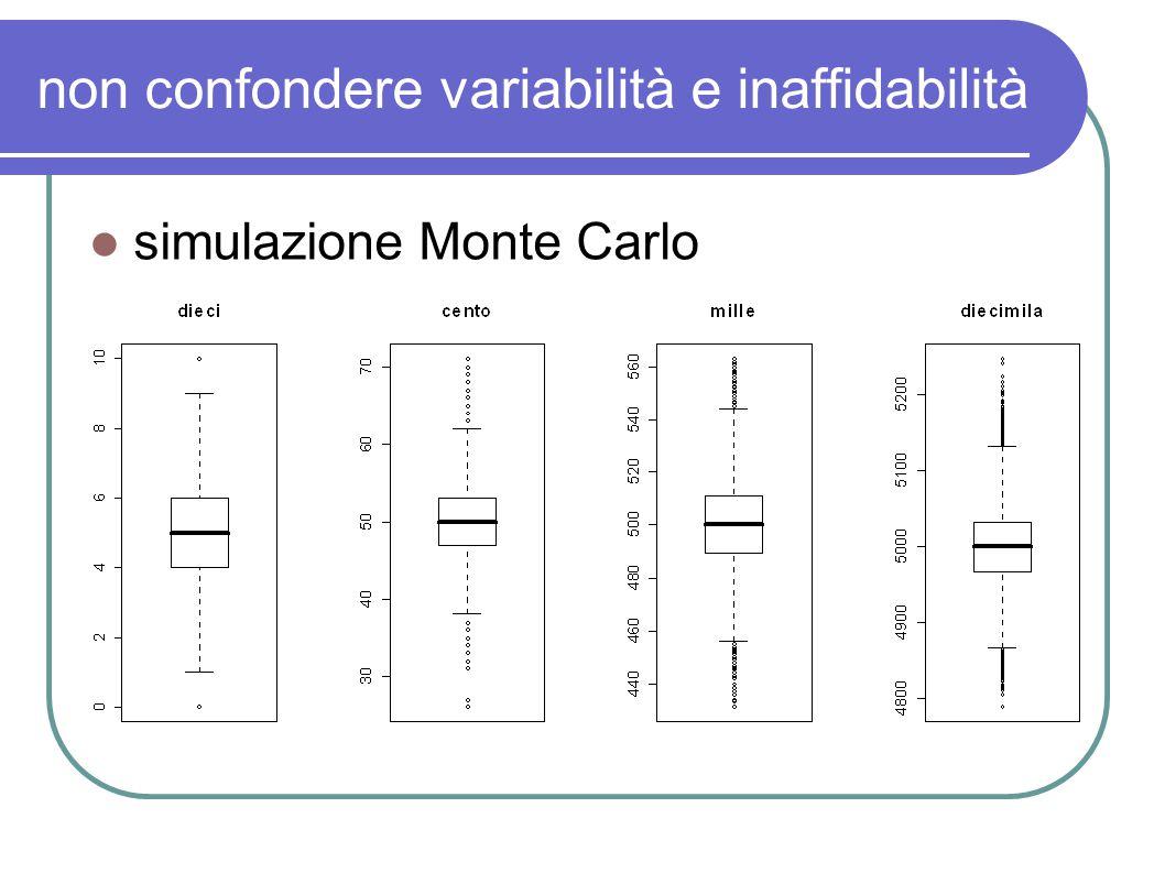 non confondere variabilità e inaffidabilità simulazione Monte Carlo