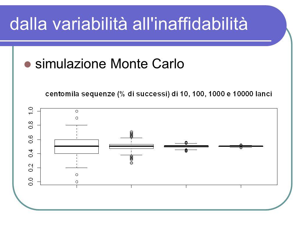 dalla variabilità all'inaffidabilità simulazione Monte Carlo