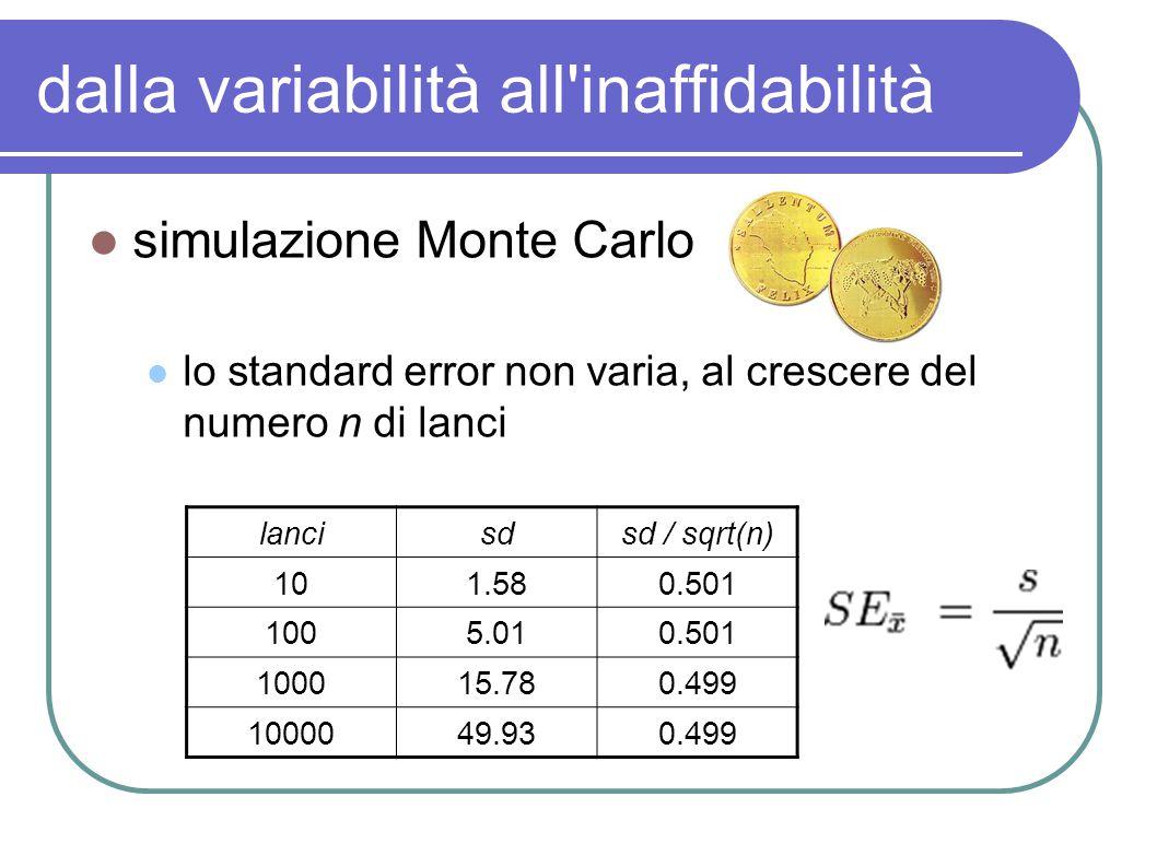 dalla variabilità all inaffidabilità simulazione Monte Carlo lo standard error non varia, al crescere del numero n di lanci lancisdsd / sqrt(n) 101.580.501 1005.010.501 100015.780.499 1000049.930.499