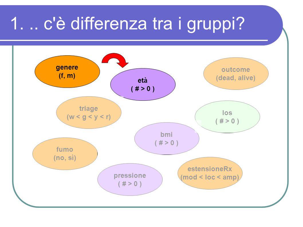 1... c'è differenza tra i gruppi? genere (f, m) triage (w < g < y < r) fumo (no, sì) età ( # > 0 ) pressione ( # > 0 ) outcome (dead, alive) los ( # >