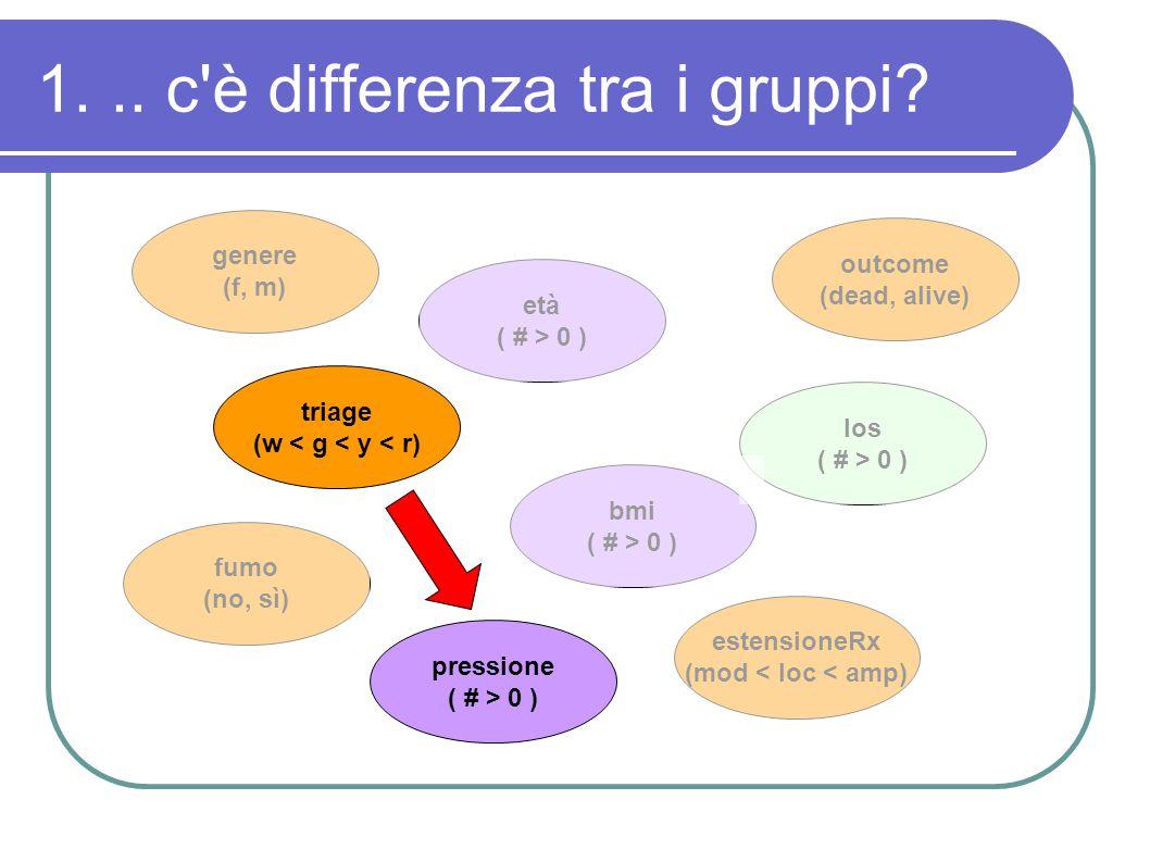 2...c è correlazione/associazione..