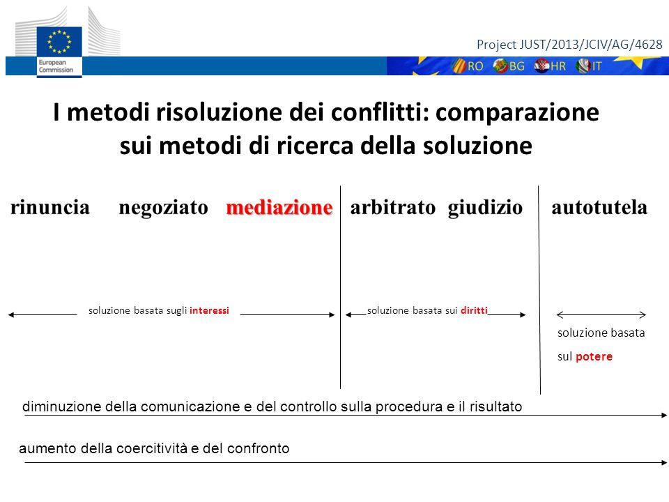 Project JUST/2013/JCIV/AG/4628 10 I METODI DI A.D.R. VISIONE STORICA