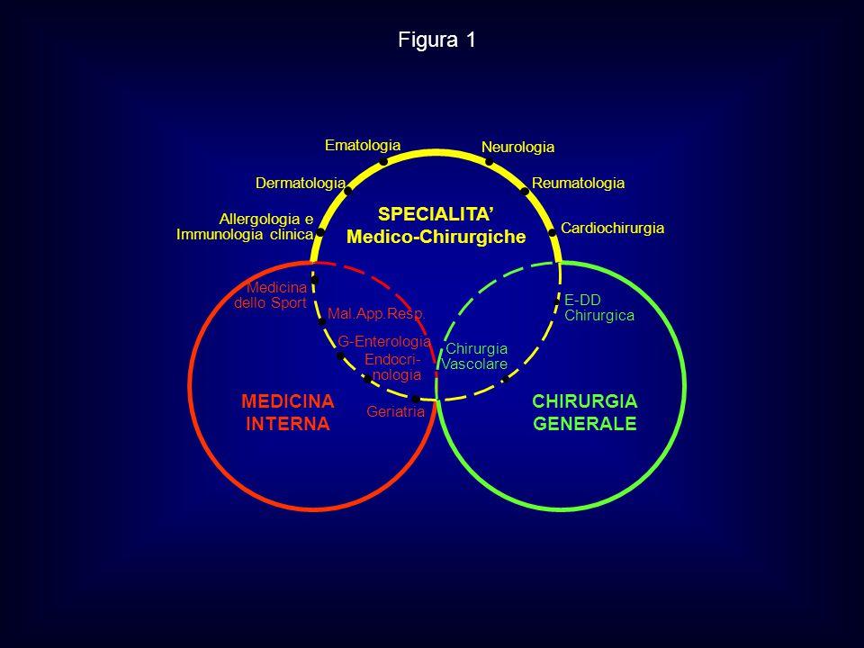 MEDICINA INTERNA CHIRURGIA GENERALE SPECIALITA' Medico-Chirurgiche Chirurgia Vascolare E-DD Chirurgica Medicina dello Sport Mal.App.Resp. G-Enterologi