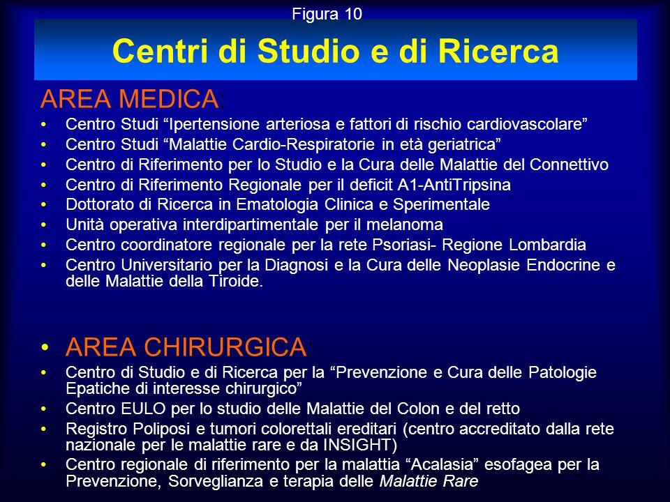 """Centri di Studio e di Ricerca AREA MEDICA: Centro Studi """"Ipertensione arteriosa e fattori di rischio cardiovascolare"""" Centro Studi """"Malattie Cardio-Re"""