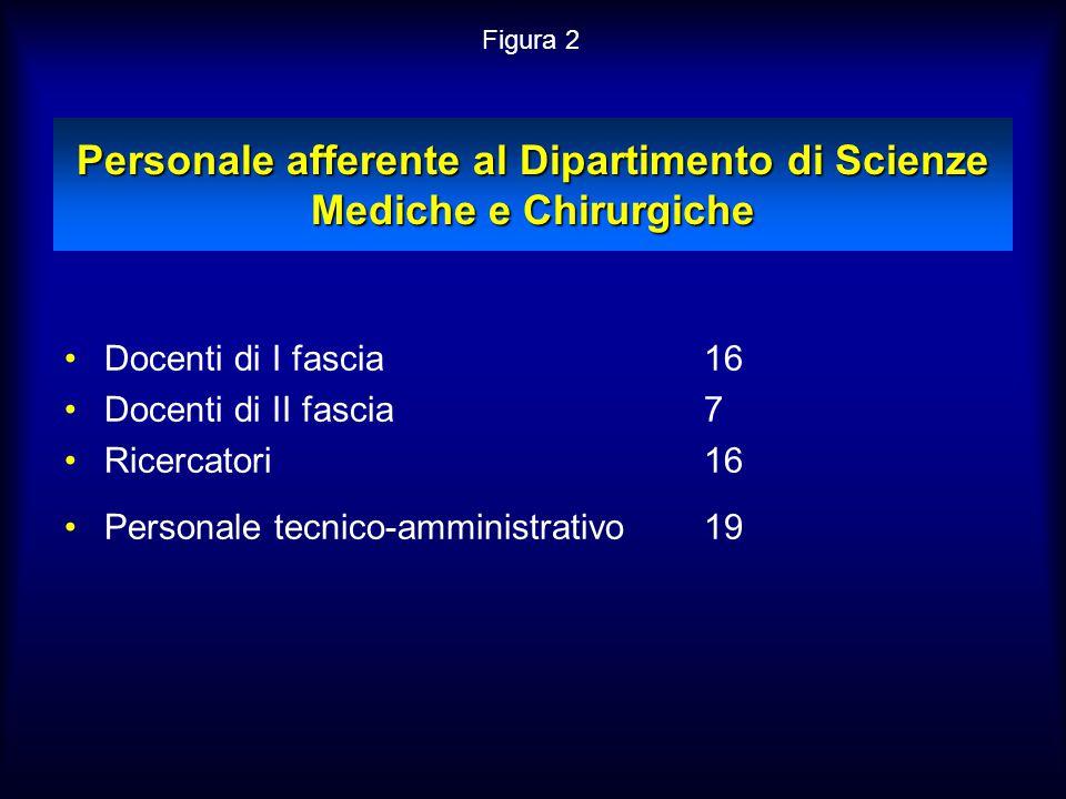 Personale afferente al Dipartimento di Scienze Mediche e Chirurgiche Docenti di I fascia16 Docenti di II fascia7 Ricercatori 16 Personale tecnico-ammi