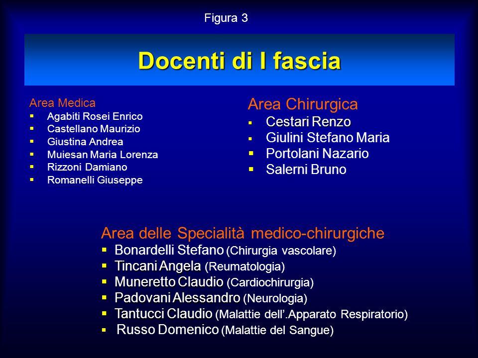 Docenti di I fascia Area Medica  Agabiti Rosei Enrico  Castellano Maurizio  Giustina Andrea  Muiesan Maria Lorenza  Rizzoni Damiano  Romanelli G