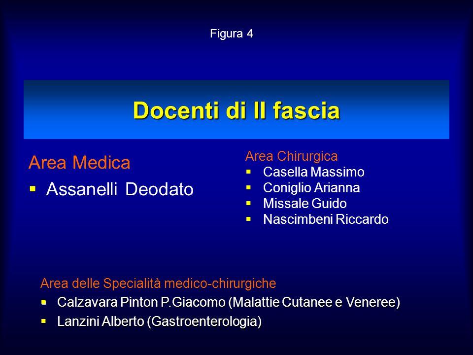 Docenti di II fascia Area Medica  Assanelli Deodato Area Chirurgica  Casella Massimo  Coniglio Arianna  Missale Guido  Nascimbeni Riccardo Area d
