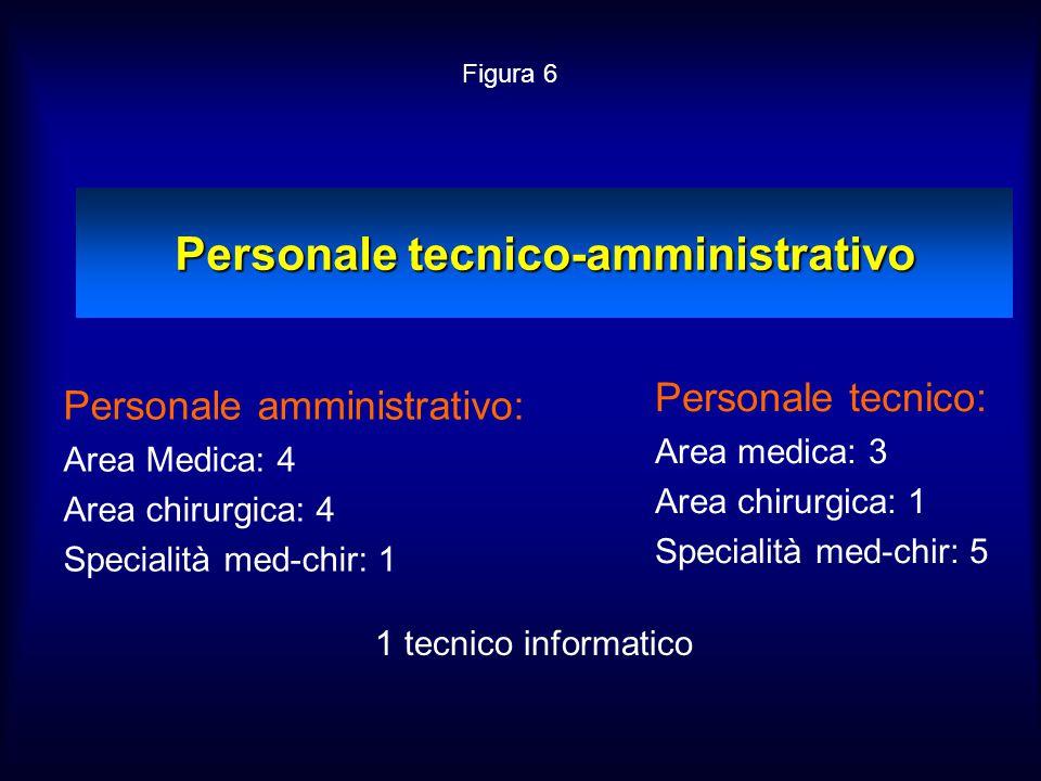 Personale tecnico-amministrativo Personale amministrativo: Area Medica: 4 Area chirurgica: 4 Specialità med-chir: 1 Personale tecnico: Area medica: 3