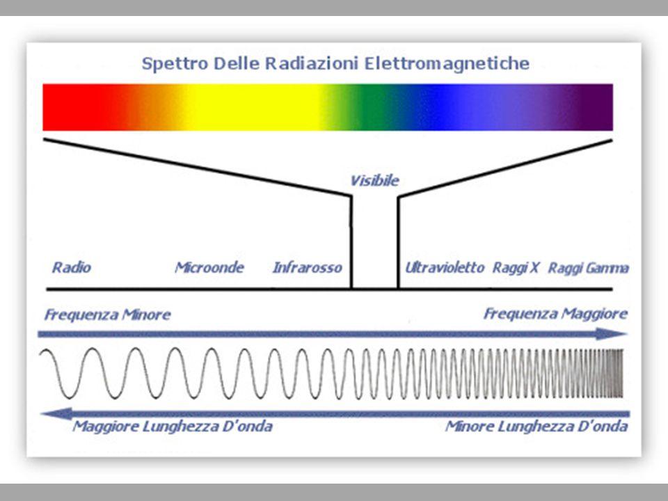 Radiazioni ionizzanti  Radiazioni che producono ionizzazione nei materiali che attraversano con la formazione di una coppia di ioni mediante l'allontanamento di un elettrone orbitale dal nucleo atomico cui è legato.