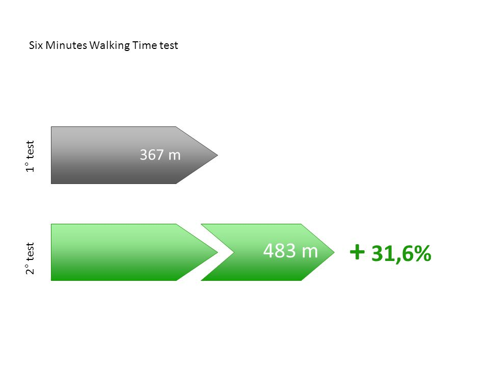 Six Minutes Walking Time test 367 m 483 m + 31,6% 1° test 2° test