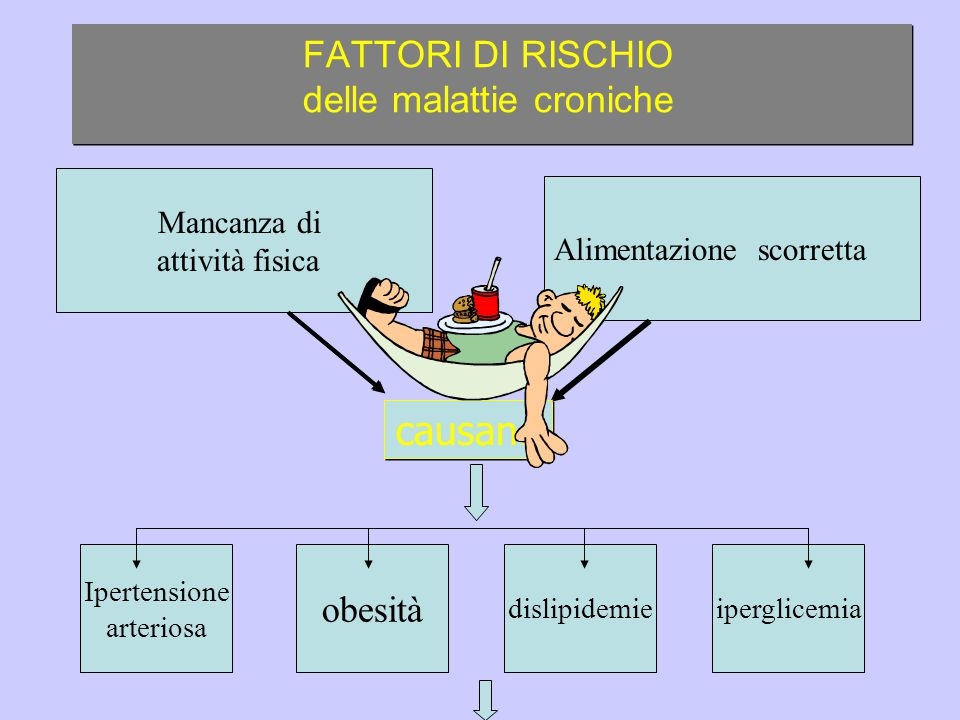 causano FATTORI DI RISCHIO delle malattie croniche Ipertensione arteriosa Mancanza di attività fisica obesità dislipidemieiperglicemia Alimentazione scorretta