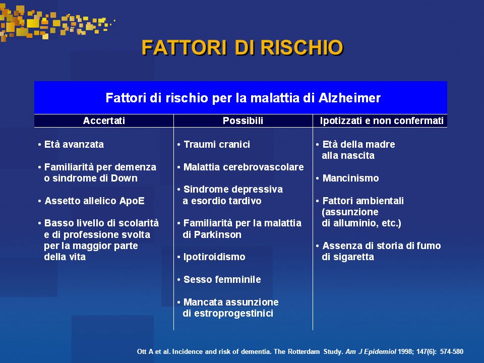 FATTORI DI RISCHIO Ott A et al. Incidence and risk of dementia. The Rotterdam Study. Am J Epidemiol 1998; 147(6): 574-580