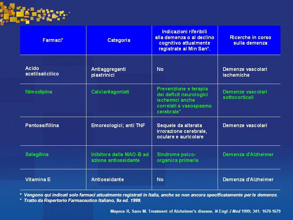 * Vengono qui indicati solo farmaci attualmente registrati in Italia, anche se non ancora specificatamente per le demenze.
