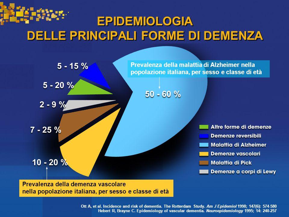 EPIDEMIOLOGIA DELLE PRINCIPALI FORME DI DEMENZA Prevalenza della malattia di Alzheimer nella popolazione italiana, per sesso e classe di età Prevalenza della demenza vascolare nella popolazione italiana, per sesso e classe di età Ott A, et al.