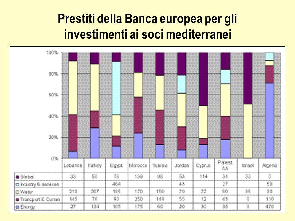 Prestiti della Banca europea per gli investimenti ai soci mediterranei