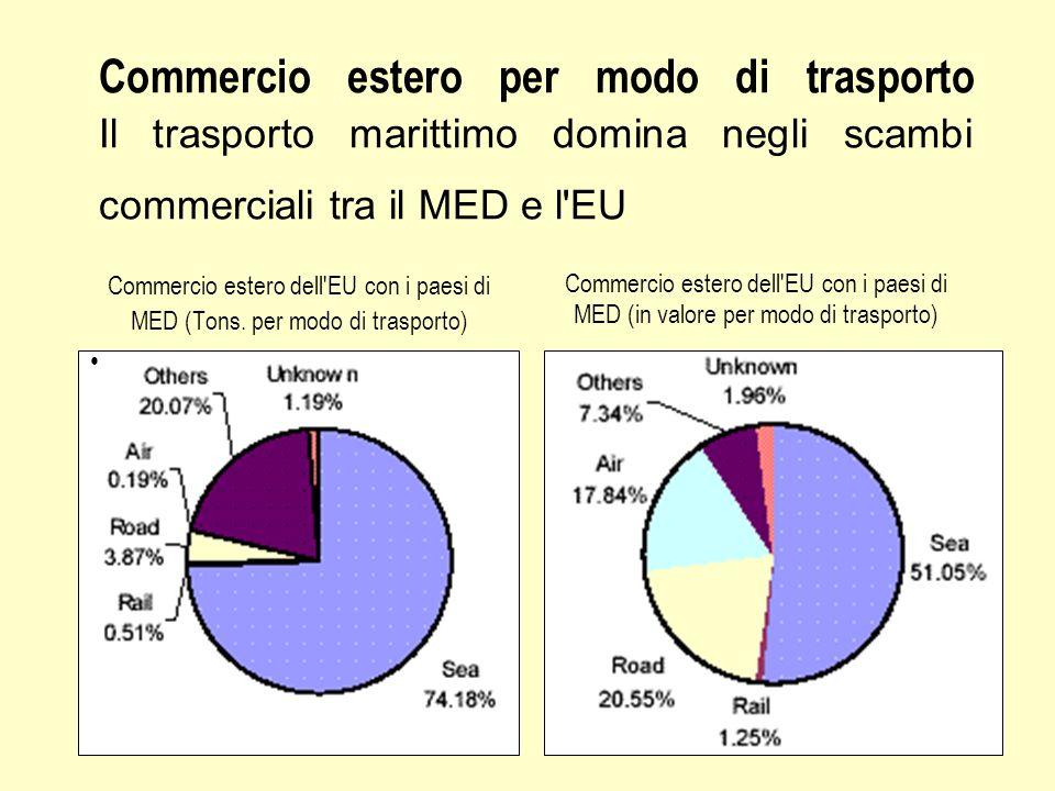 Commercio estero per modo di trasporto Il trasporto marittimo domina negli scambi commerciali tra il MED e l EU Commercio estero dell EU con i paesi di MED (Tons.