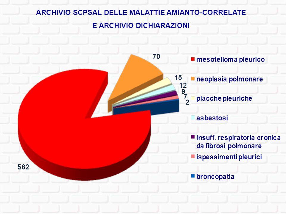 ARCHIVIO SCPSAL DELLE MALATTIE AMIANTO-CORRELATE E ARCHIVIO DICHIARAZIONI