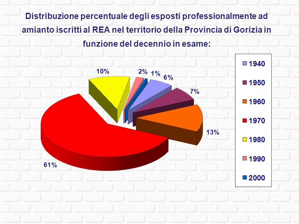 Distribuzione percentuale degli esposti professionalmente ad amianto iscritti al REA nel territorio della Provincia di Gorizia in funzione del decennio in esame: