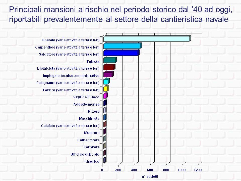 Principali mansioni a rischio nel periodo storico dal '40 ad oggi, riportabili prevalentemente al settore della cantieristica navale