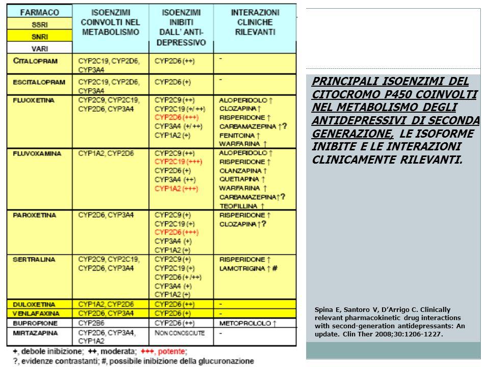 PRINCIPALI ISOENZIMI DEL CITOCROMO P450 COINVOLTI NEL METABOLISMO DEGLI ANTIDEPRESSIVI DI SECONDA GENERAZIONE, LE ISOFORME INIBITE E LE INTERAZIONI CL