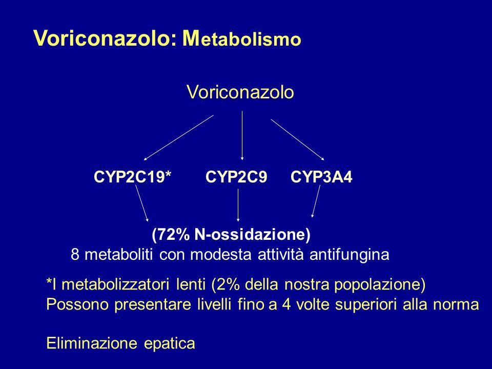 Voriconazolo CYP2C19* CYP2C9CYP3A4 (72% N-ossidazione) 8 metaboliti con modesta attività antifungina *I metabolizzatori lenti (2% della nostra popolaz