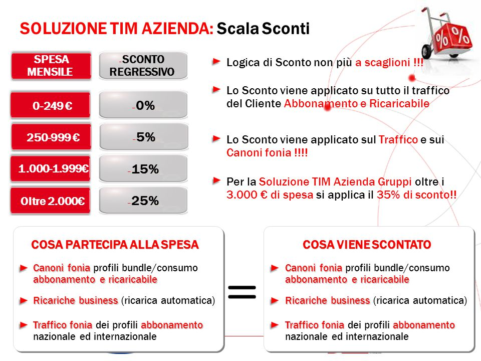 GRUPPO TELECOM ITALIA – Oltre 2.000€ – 25% – 1.000-1.999€ – 15% – SPESA MENSILE – 0-249 € – 0% – 250-999 € – 5% – SCONTO REGRESSIVO COSA PARTECIPA ALLA SPESA SOLUZIONE TIM AZIENDA: Scala Sconti Canoni fonia abbonamento e ricaricabile Canoni fonia profili bundle/consumo abbonamento e ricaricabile Ricariche business Ricariche business (ricarica automatica) Traffico foniaabbonamento Traffico fonia dei profili abbonamento nazionale ed internazionale COSA VIENE SCONTATO Canoni fonia abbonamento e ricaricabile Canoni fonia profili bundle/consumo abbonamento e ricaricabile Ricariche business Ricariche business (ricarica automatica) Traffico foniaabbonamento Traffico fonia dei profili abbonamento nazionale ed internazionale Logica di Sconto non più a scaglioni !!.