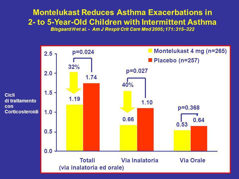 1.19 0.66 0.53 1.74 1.10 0.64 0.0 0.5 1.0 1.5 2.0 2.5 Totali (via inalatoria ed orale) Via InalatoriaVia Orale Montelukast 4 mg (n=265) Placebo (n=257) Cicli di trattamento con Corticosteroidi 32% 40% p=0.024 p=0.027 p=0.368 Montelukast Reduces Asthma Exacerbations in 2- to 5-Year-Old Children with Intermittent Asthma Bisgaard H et al.