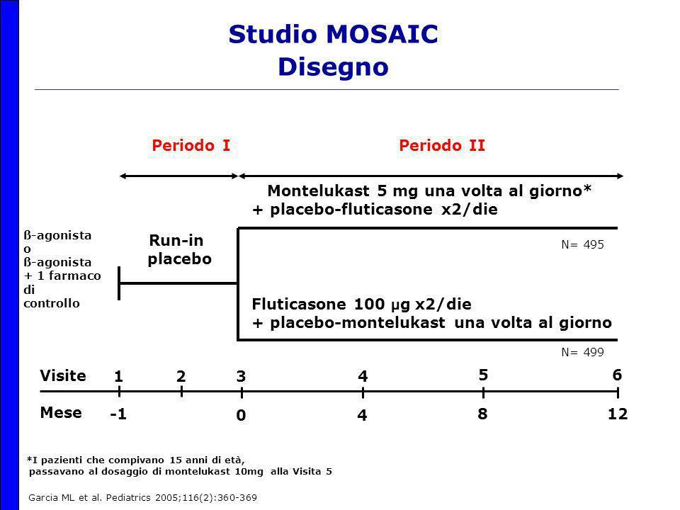 Studio MOSAIC Disegno Visite Mese Run-in placebo Montelukast 5 mg una volta al giorno* + placebo-fluticasone x2/die Fluticasone 100 µ g x2/die + placebo-montelukast una volta al giorno Periodo I Periodo II 6 12 8 5 4 4 0 321 ß-agonista o ß-agonista + 1 farmaco di controllo *I pazienti che compivano 15 anni di età, passavano al dosaggio di montelukast 10mg alla Visita 5 Garcia ML et al.