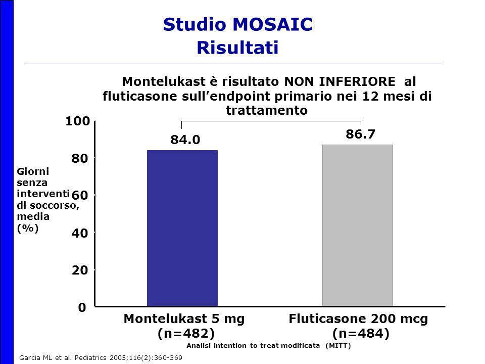 Studio MOSAIC Risultati 86.7 84.0 0 20 40 60 80 100 Montelukast 5 mg (n=482) Fluticasone 200 mcg (n=484) Analisi intention to treat modificata (MITT) Montelukast è risultato NON INFERIORE al fluticasone sull'endpoint primario nei 12 mesi di trattamento Giorni senza interventi di soccorso, media (%) Garcia ML et al.