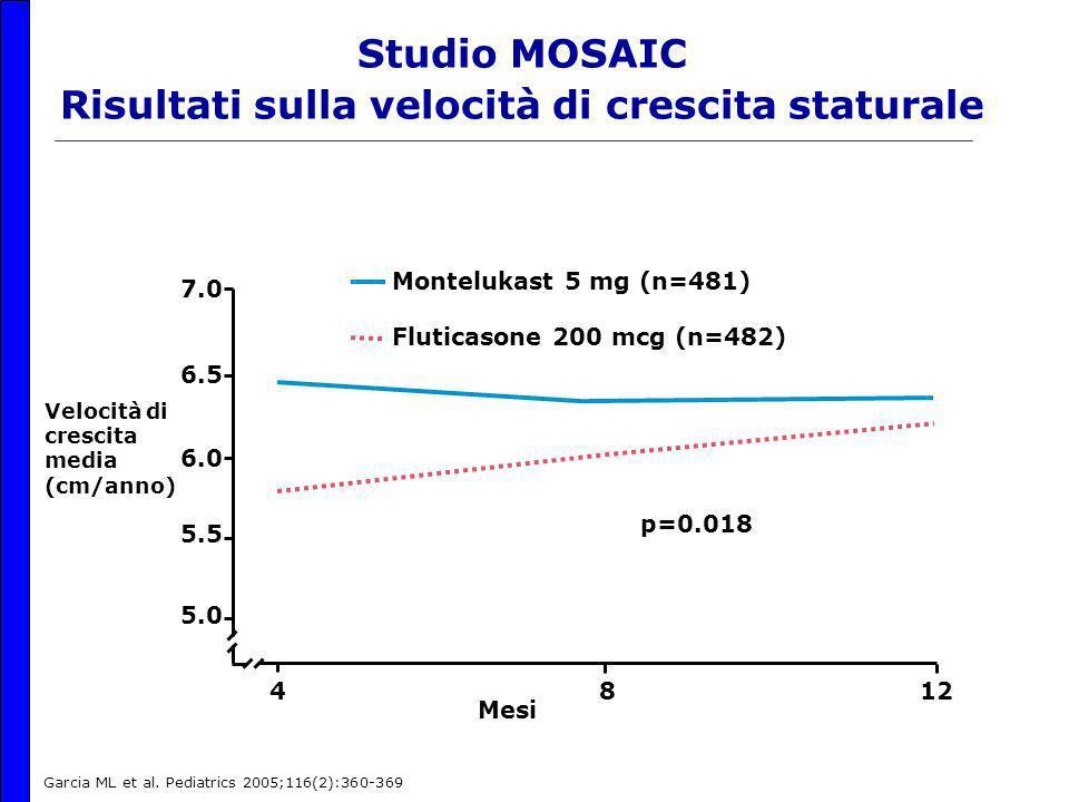 Studio MOSAIC Risultati sulla velocità di crescita staturale 7.0 6.5 6.0 5.5 5.0 Mesi 4812 Montelukast 5 mg (n=481) Fluticasone 200 mcg (n=482) Velocità di crescita media (cm/anno) p=0.018 Garcia ML et al.