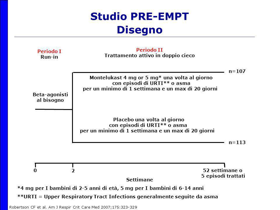 Studio PRE-EMPT Disegno 0 2 Settimane 52 settimane o 5 episodi trattati Montelukast 4 mg or 5 mg* una volta al giorno con episodi di URTI** o asma per un minimo di 1 settimana e un max di 20 giorni Placebo una volta al giorno con episodi di URTI** o asma per un minimo di 1 settimana e un max di 20 giorni Beta-agonisti al bisogno Periodo I Run-in Periodo II Trattamento attivo in doppio cieco *4 mg per I bambini di 2-5 anni di età, 5 mg per I bambini di 6-14 anni **URTI = Upper Respiratory Tract Infections generalmente seguite da asma n=107 n=113 Robertson CF et al.