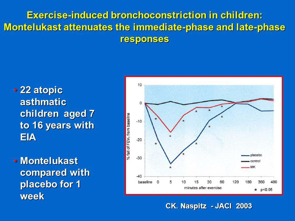 Exercise-induced bronchoconstriction in children: Montelukast attenuates the immediate-phase and late-phase responses 22 atopic asthmatic children aged 7 to 16 years with EIA22 atopic asthmatic children aged 7 to 16 years with EIA Montelukast compared with placebo for 1 weekMontelukast compared with placebo for 1 week CK.