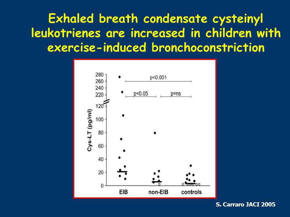 Exhaled breath condensate cysteinyl leukotrienes are increased in children with exercise-induced bronchoconstriction S.