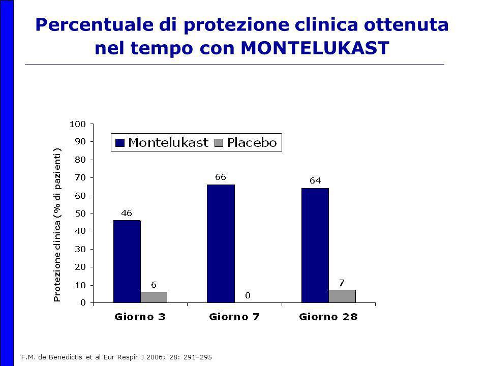 Percentuale di protezione clinica ottenuta nel tempo con MONTELUKAST Protezione clinica (% di pazienti) F.M.