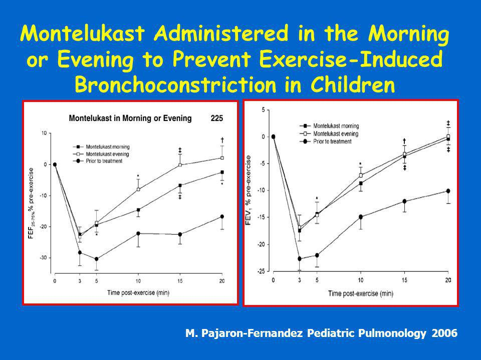 Montelukast Administered in the Morning or Evening to Prevent Exercise-Induced Bronchoconstriction in Children M.