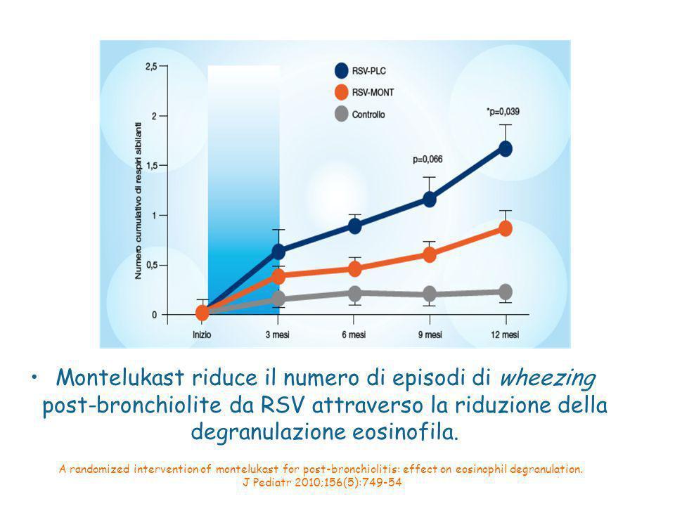 A randomized intervention of montelukast for post-bronchiolitis: effect on eosinophil degranulation.