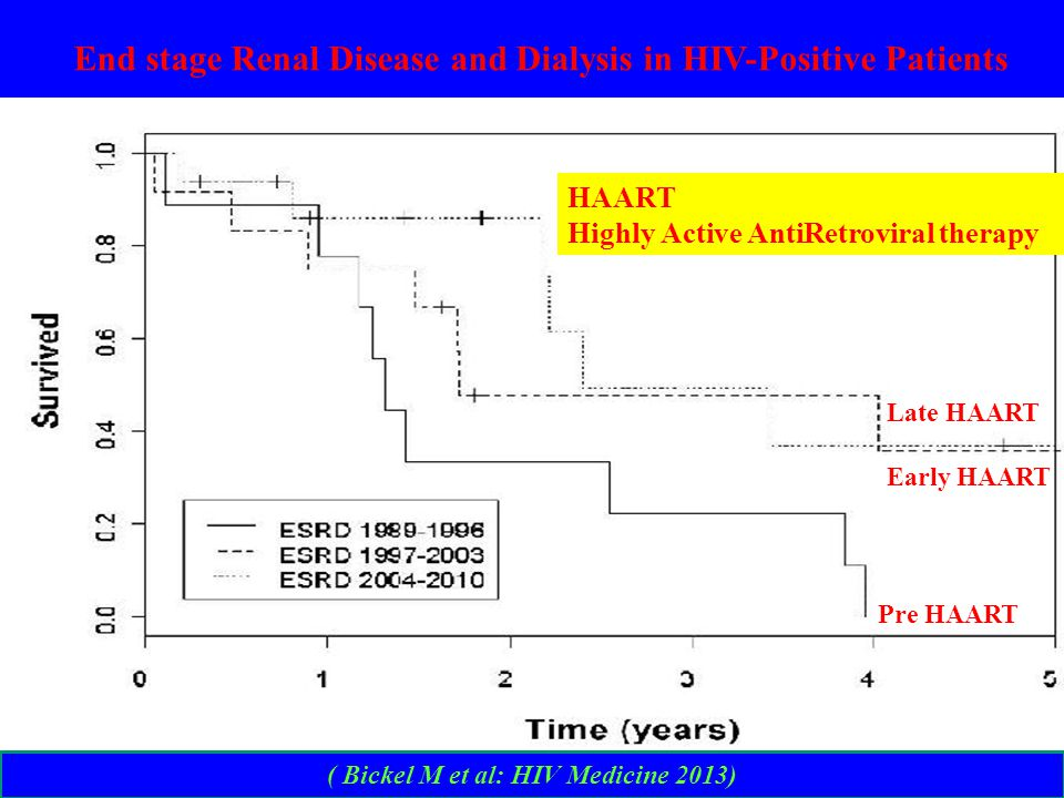 ( Bickel M et al: HIV Medicine 2013) End stage Renal Disease and Dialysis in HIV-Positive Patients Pre HAART Late HAART Early HAART HAART Highly Active AntiRetroviral therapy