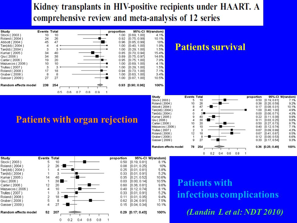 (Landin L et al: NDT 2010) Patients survival Patients with organ rejection Patients with infectious complications