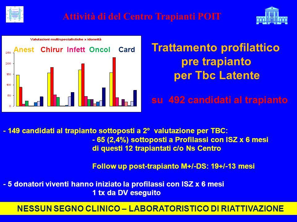 Trattamento profilattico pre trapianto per Tbc Latente su 492 candidati al trapianto - 149 candidati al trapianto sottoposti a 2° valutazione per TBC: - 65 (2,4%) sottoposti a Profilassi con ISZ x 6 mesi di questi 12 trapiantati c/o Ns Centro Follow up post-trapianto M+/-DS: 19+/-13 mesi - 5 donatori viventi hanno iniziato la profilassi con ISZ x 6 mesi 1 tx da DV eseguito Anest Chirur Infett Oncol Card Attività di del Centro Trapianti POIT NESSUN SEGNO CLINICO – LABORATORISTICO DI RIATTIVAZIONE