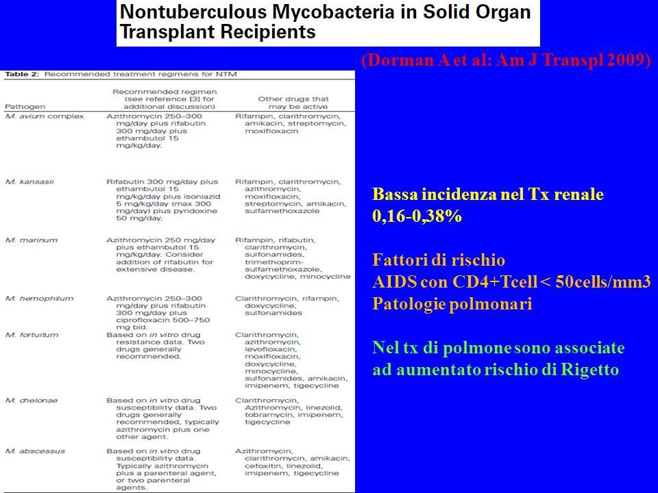 (Dorman A et al: Am J Transpl 2009) Bassa incidenza nel Tx renale 0,16-0,38% Fattori di rischio AIDS con CD4+Tcell < 50cells/mm3 Patologie polmonari Nel tx di polmone sono associate ad aumentato rischio di Rigetto