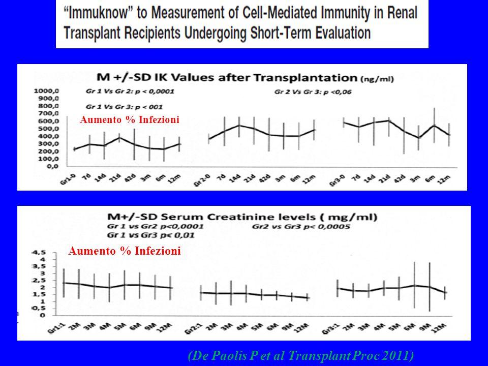(De Paolis P et al Transplant Proc 2011) Aumento % Infezioni
