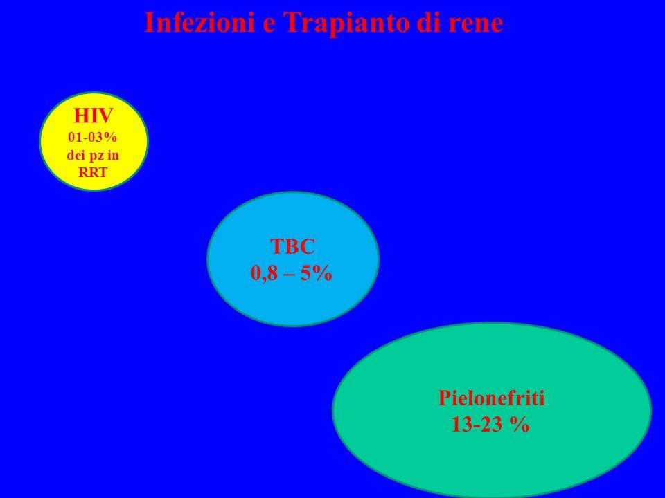 HIV 01-03% dei pz in RRT TBC 0,8 – 5% Pielonefriti 13-23 % Infezioni e Trapianto di rene