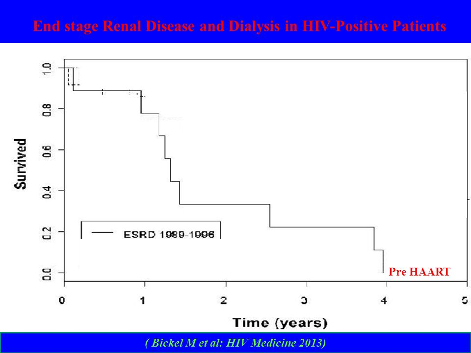 ( Bickel M et al: HIV Medicine 2013) End stage Renal Disease and Dialysis in HIV-Positive Patients Pre HAART Late HAART Early HAART